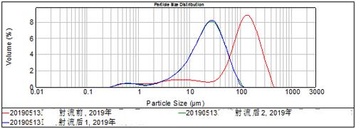 微射流高压均质处理乳品20190513.png