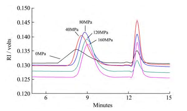 动态高压微射流处理压力对低酯果胶分子质量分布的影响