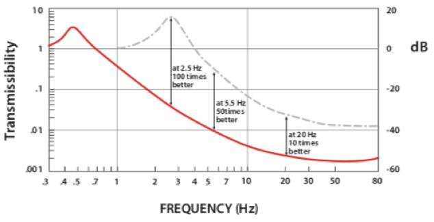 隔振性能曲线图.png