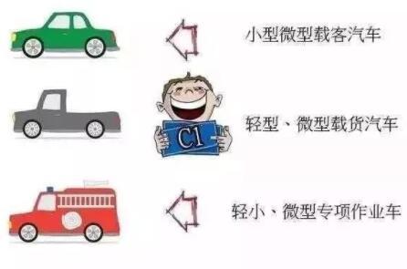 关于C1驾驶证的知识