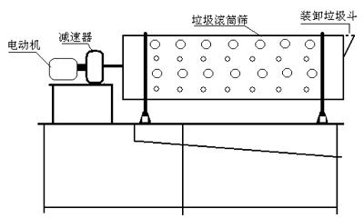 生活垃圾滚筒分选筛(机)示意图.png