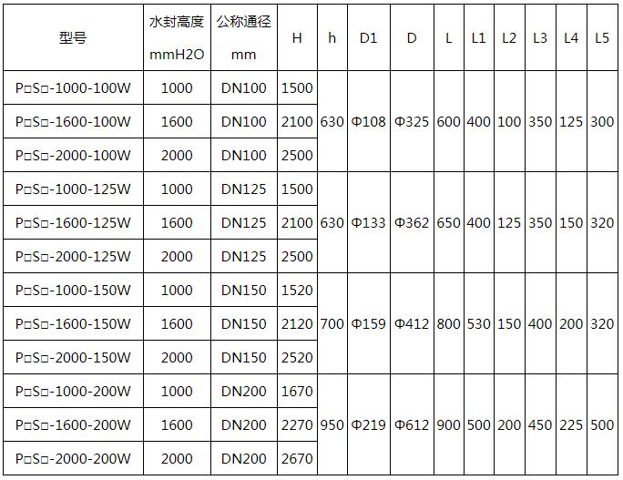 煤气排水器选型表