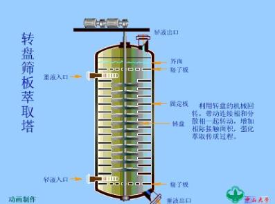 萃取塔反应器的结构图